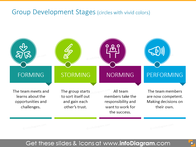 Group development stages illustrated with vivid circles and icons