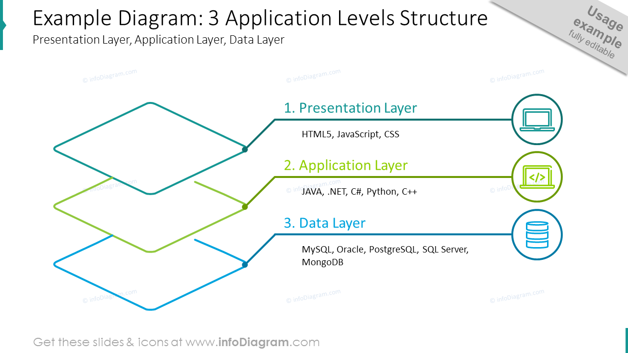 Three application levels structure shown with outline diagram