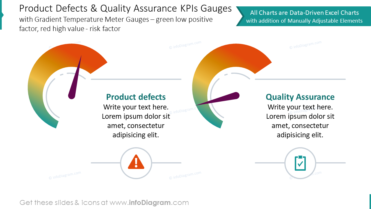 Product defects and quality assurance showed with KPIs gauges charts
