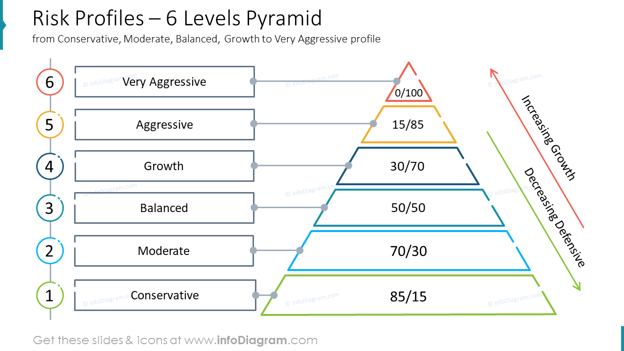 Risk Profiles – 6 Levels Pyramid from Conservative, Moderate, Balanced, Growth to Very Aggressive profile