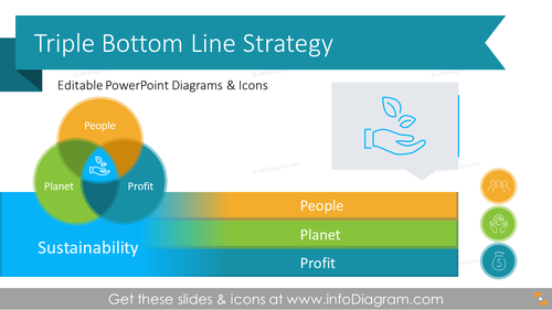 Triple Bottom Line Sustainable Business Strategy (PPT Template)