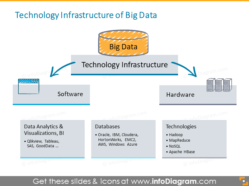 Big data technology analytics database server icons