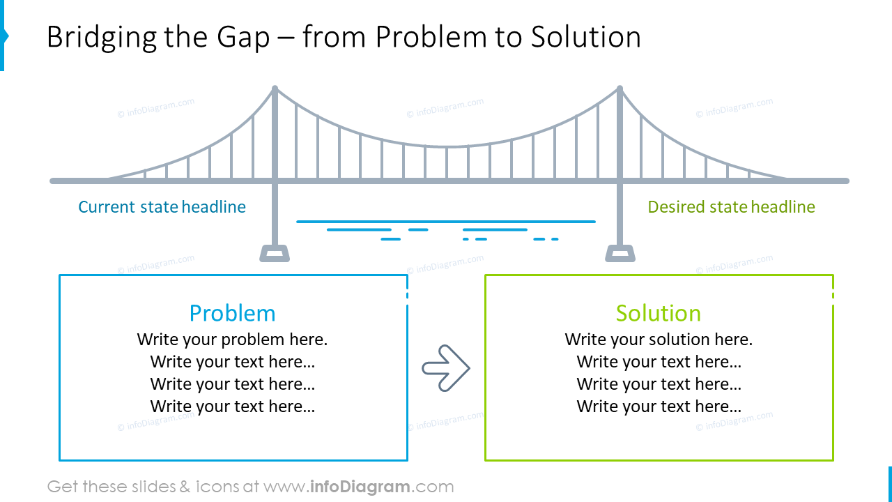 From problems to solution illustrated with bridging the gap design