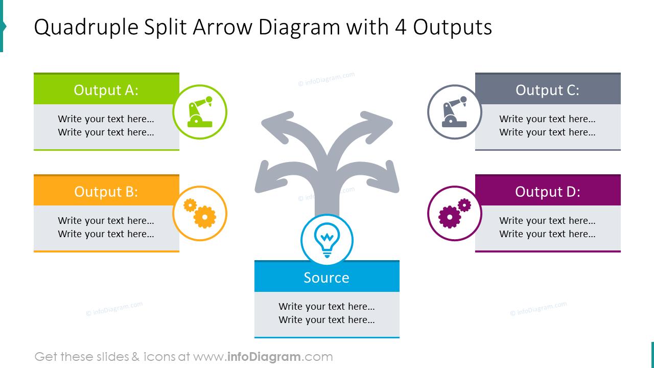 Quadruple split arrow diagram with 4 outputs