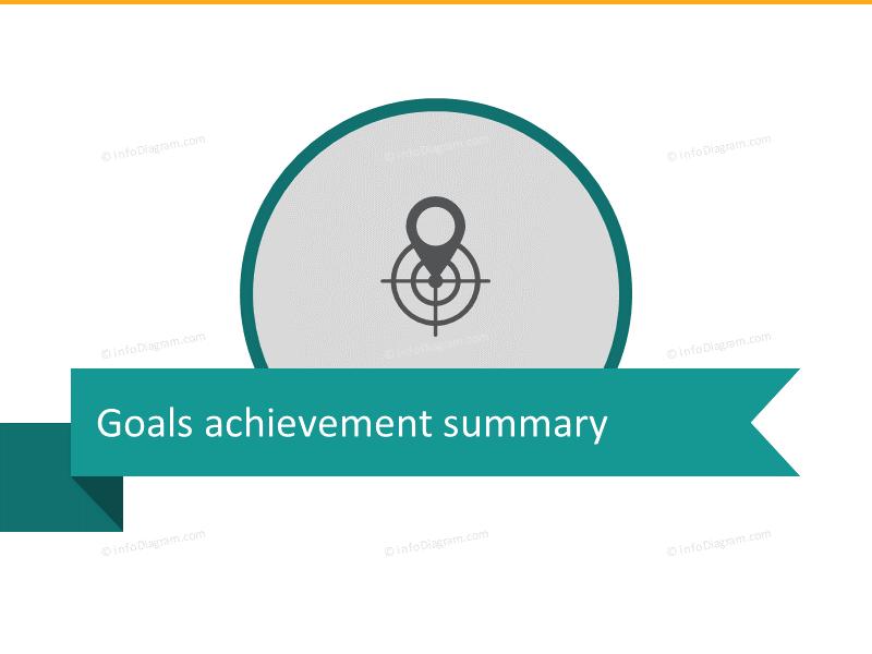 Retail Goals achievement summary