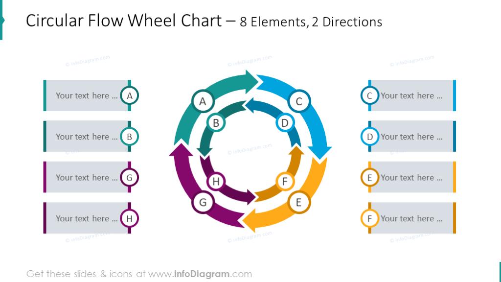 8 elements 2-level Circular flow wheel chart