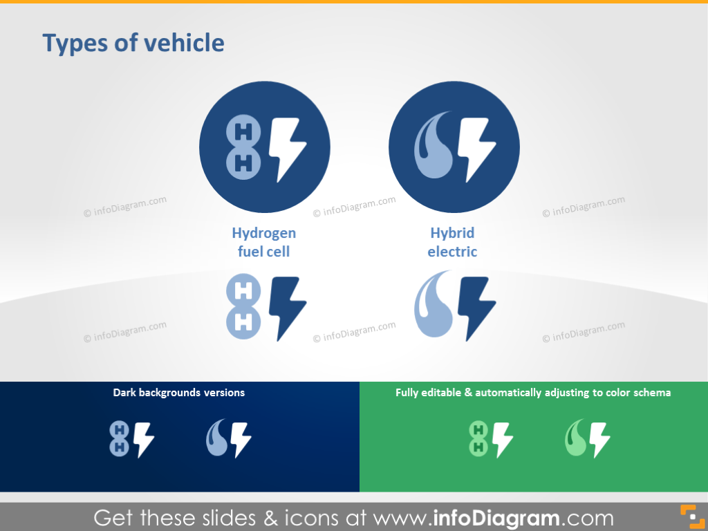 Types of Vehicle: Hydrogen Fuel Cell, Hybrid Electric