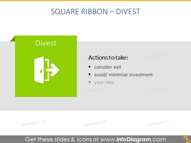 Harvest/Divest box in square ribbon with place for final decisions