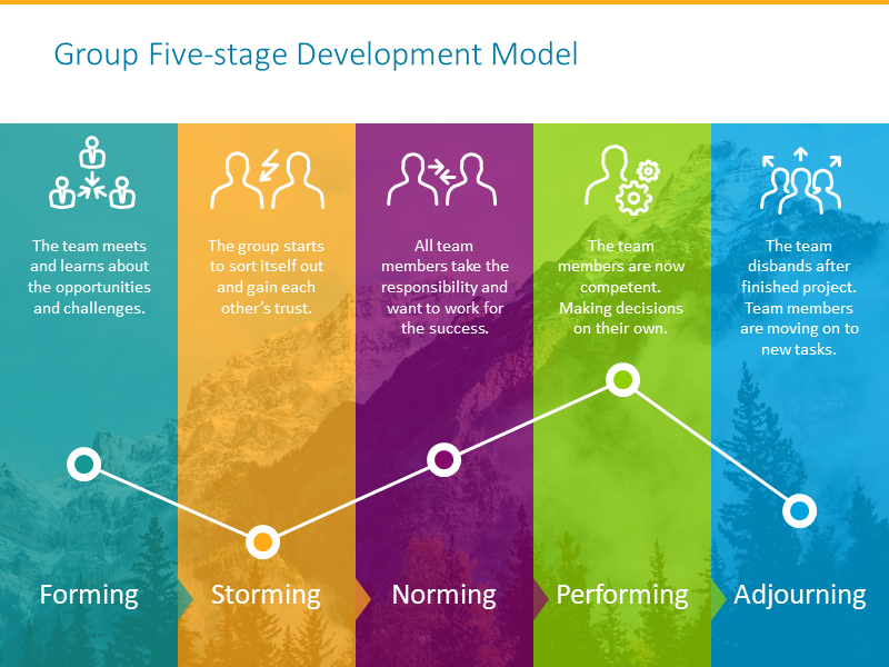 Group development chart illustrated with five-stage model