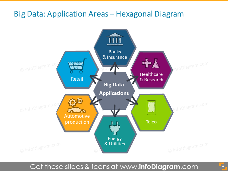 Big Data Applications telco healthcare industry