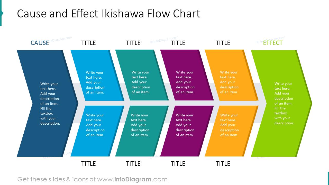 Cause and effect ikishawa flow chart
