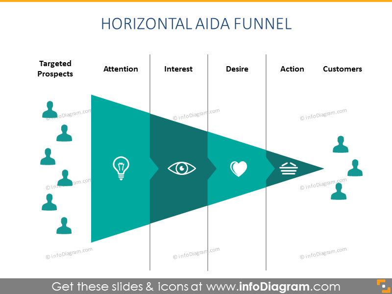 Horizontal AIDA Funnel Chart
