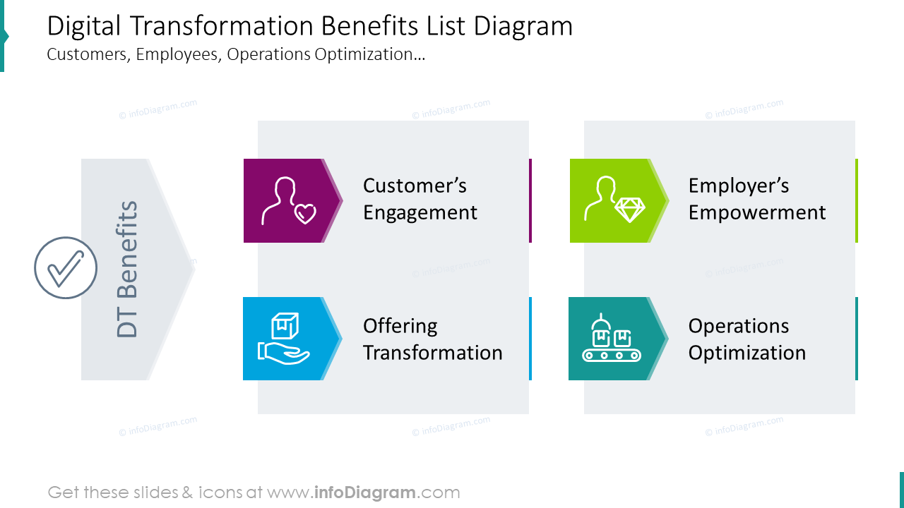 Digital transformation benefits list diagram