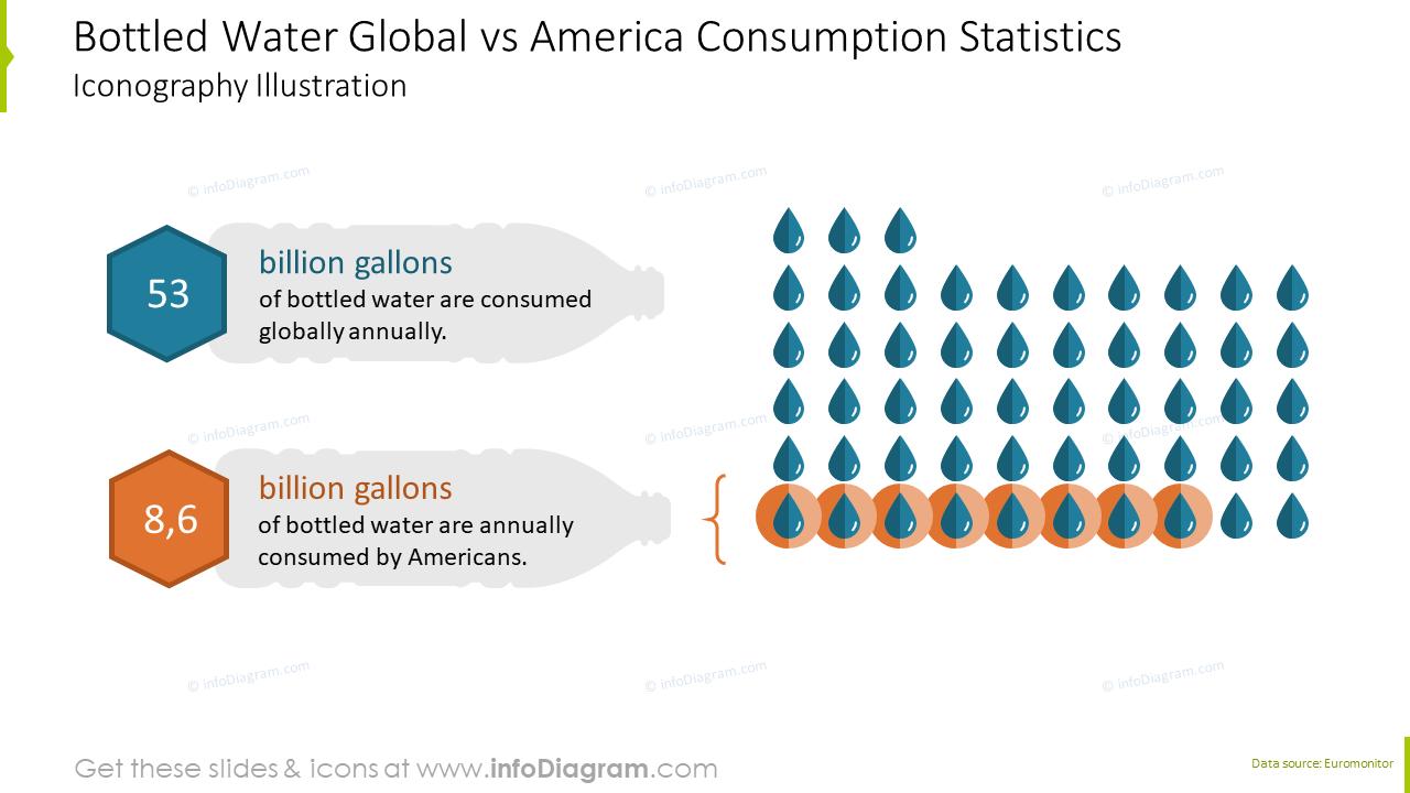 Bottled water global vs America consumption statistics