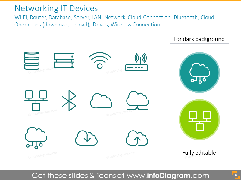Networking IT Devices