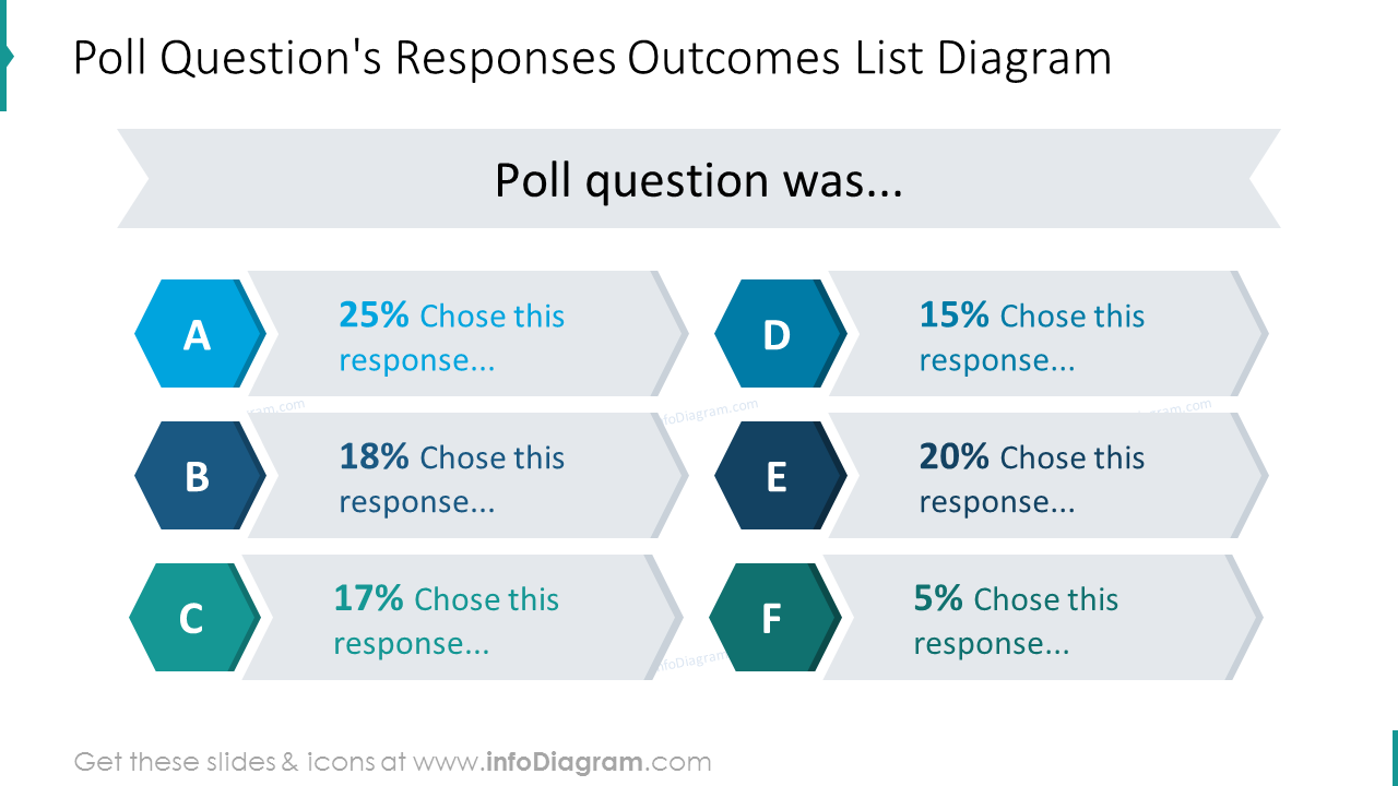 Poll question's responses outcomes list diagram