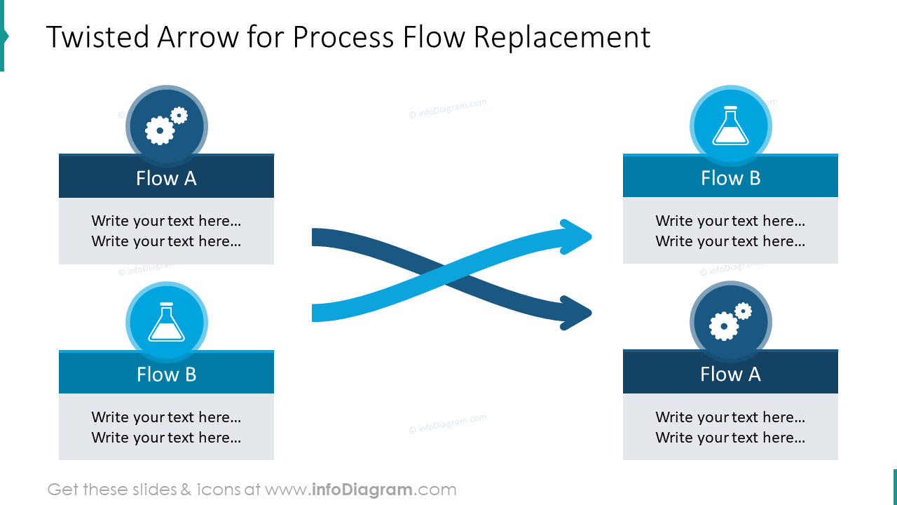 Twisted process arrows for process flow replacement