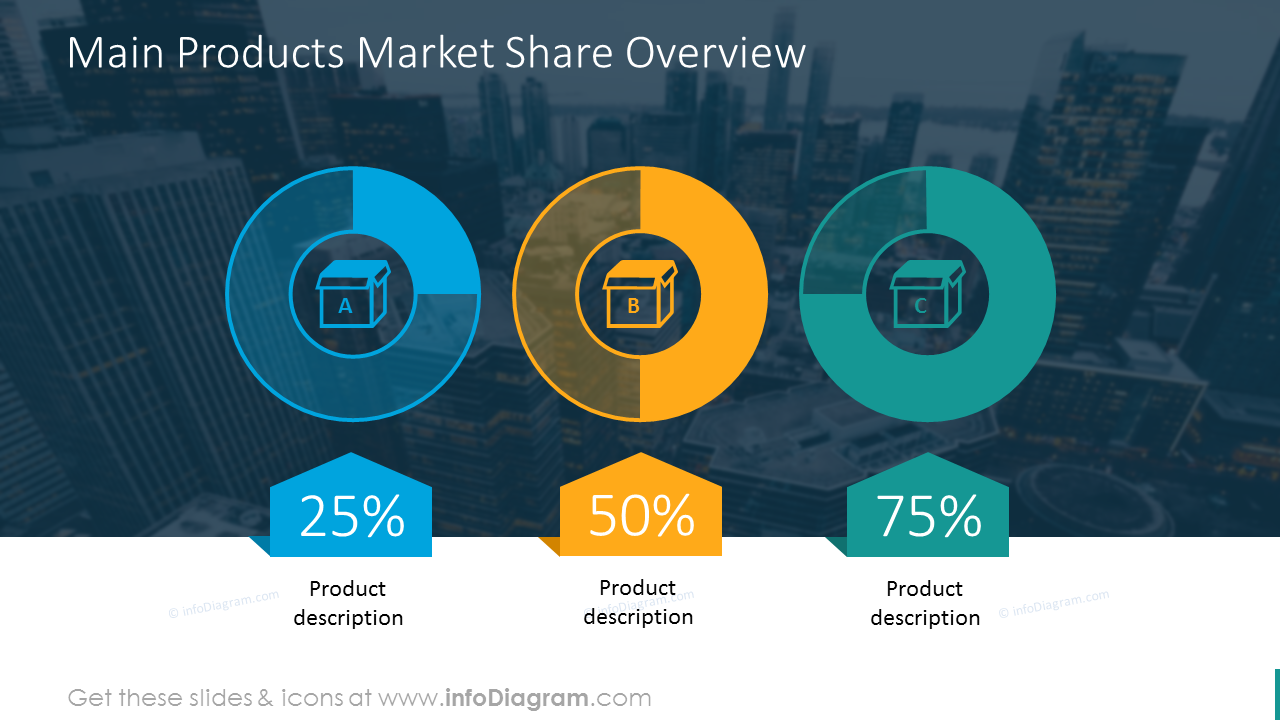 Main market products circle graphics with values