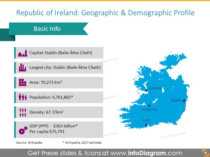 Ireland geographic and demographic profile