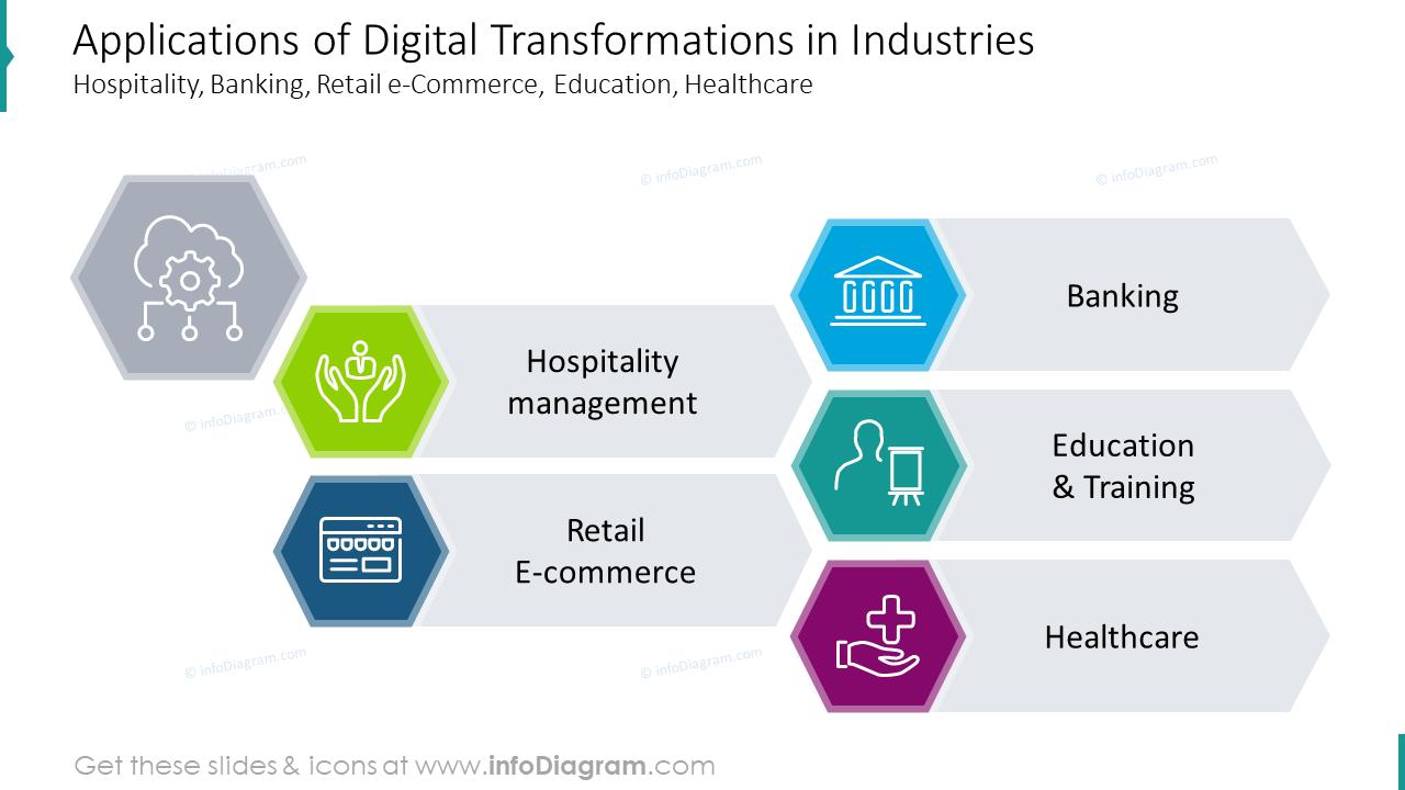 Applications of digital transformations graphics