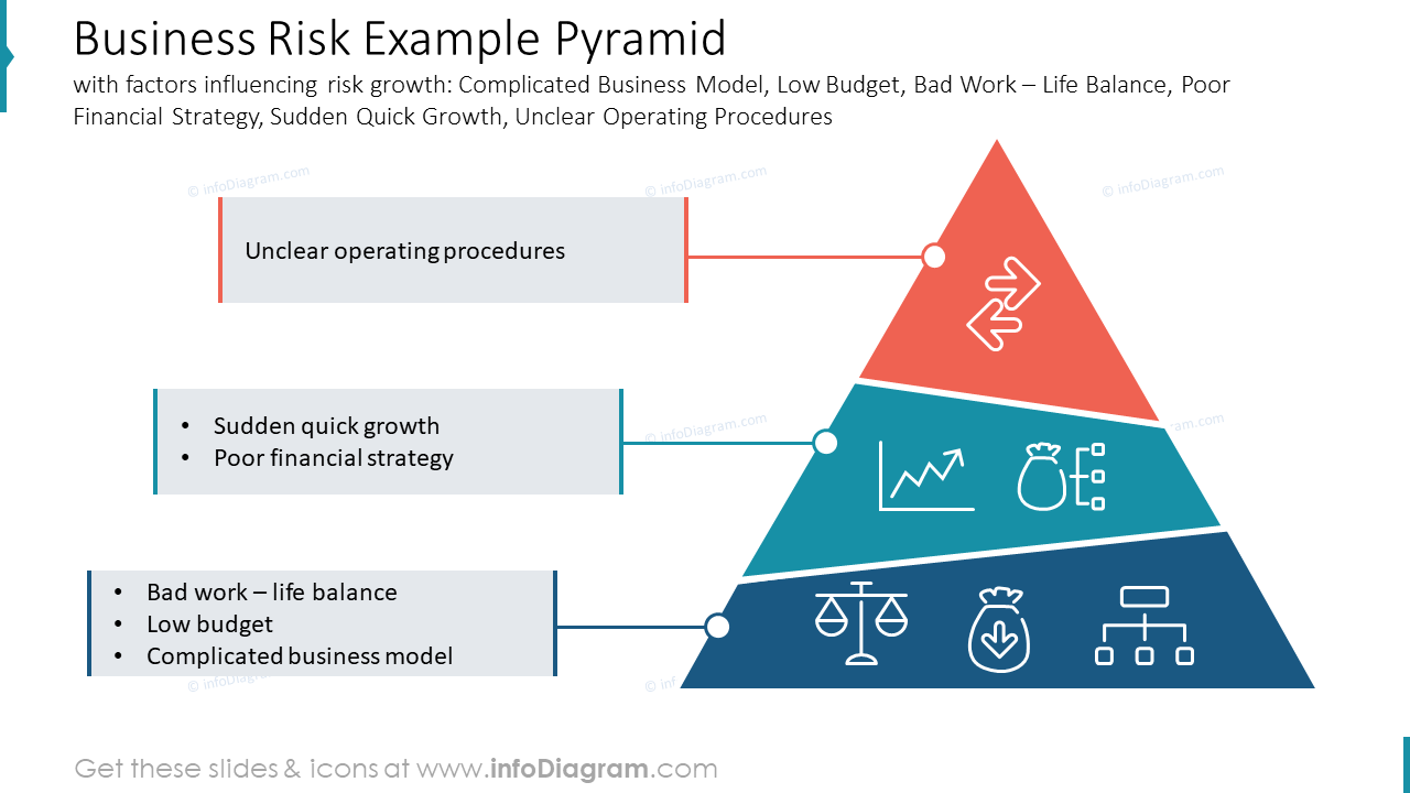 Business Risk Example Pyramid with factors influencing risk growth: Complicated Business Model, Low Budget, Bad Work – Life Balance, Poor Financial Strategy, Sudden Quick Growth, Unclear Operating Procedures