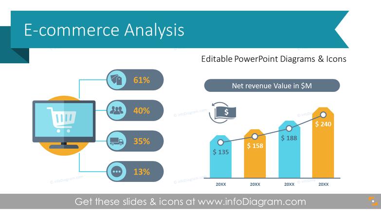 E-commerce Analysis Management Presentation (PPT Template)