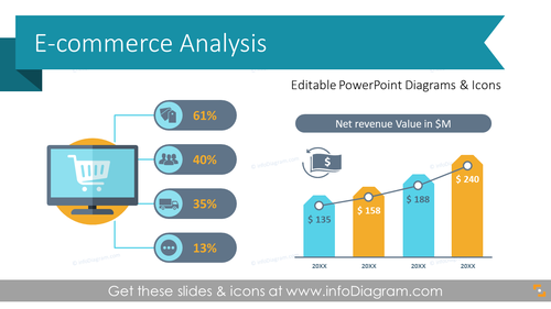E-commerce Analysis Management Presentation (PPT Template)