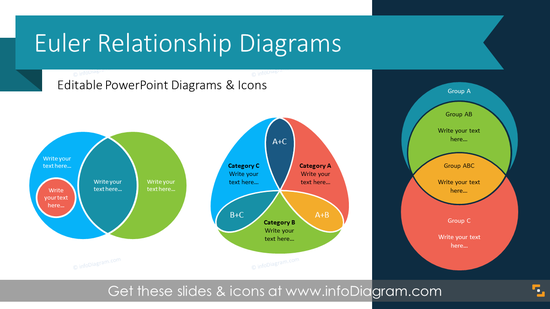 Euler Diagrams of Set Relationship (PPT Template)