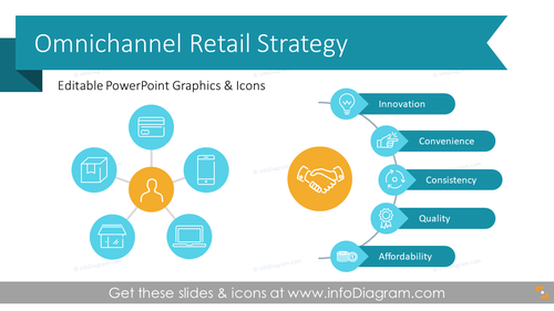 Omnichannel Retail Strategy Presentation (PPT Template)