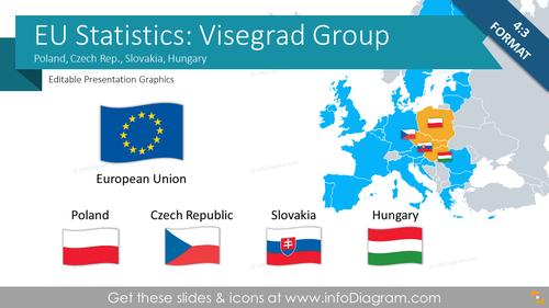 EU Statistics: Czech Rep. Hungary Poland Slovakia (Central EU, Visegrad)
