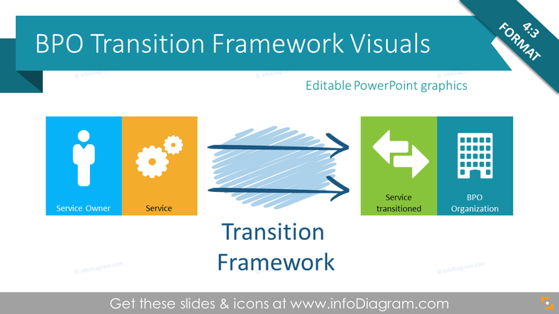 Transition Framework, Business Process Outsourcing Toolbox (PPT diagrams)