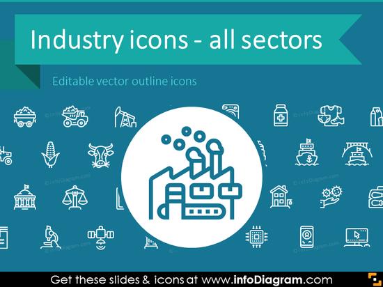Industries Outline Icons Bundle: Production, Services, Resources, Public sectors (PPT clipart)