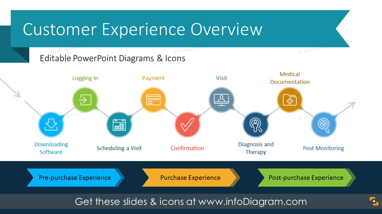 Customer Experience Management Strategy Processes (PPT Template)