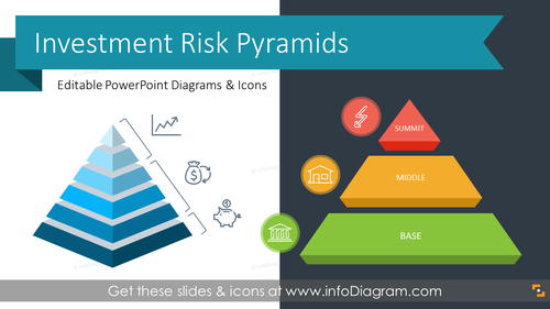 Investment Risk Pyramids Presentation Graphics (PPT Template)