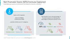 Net Promoter Score (NPS) Formula ExplainedHow likely are you to recommend the brand to friends or family?