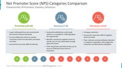 Net Promoter Score (NPS) Categories ComparisonCharacteristic of Promoters, Passives, Detractors