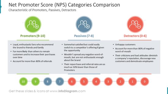 Net Promoter Score (NPS) Categories ComparisonCharacteristic of Promoters, Passives, Detractors