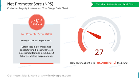 Net Promoter Sore (NPS)Customer Loyalty Assessment Tool Gauge Data Chart
