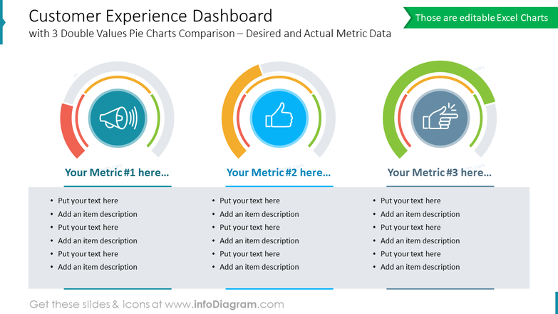 Customer Experience Dashboardwith 3 Double Values Pie Charts Comparison – Desired and Actual Metric Data