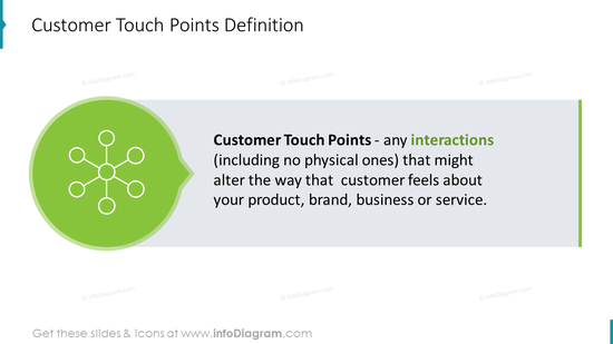 Customer Touch Points Definition