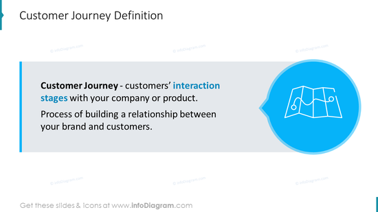 Customer Journey Definition