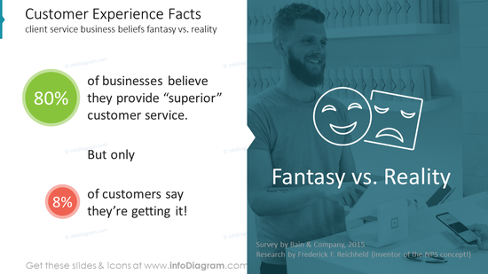 Customer Experience Factsclient service business beliefs fantasy vs. reality