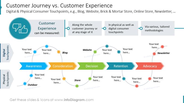 Customer Journey vs. Customer ExperienceDigital & Physical Consumer Touchpoints, e.g., Blog, Website, Brick & Mortar Store, Online Store, Newsletter, …