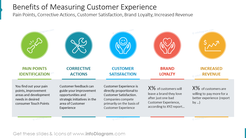 Benefits of Measuring Customer ExperiencePain Points, Corrective Actions, Customer Satisfaction, Brand Loyalty, Increased Revenue