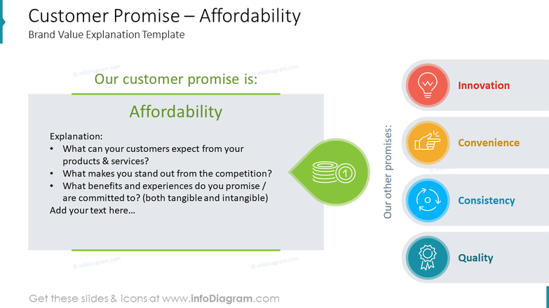 Customer Promise – Affordability Brand Value Explanation Template