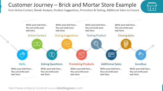 Customer Journey – Brick and Mortar Store Examplefrom Active Contact, Needs Analysis, Product Suggestions, Promotion & Testing, Additional Sales to Closure
