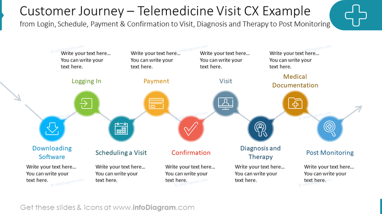 Customer Journey – Telemedicine Visit CX Examplefrom Login, Schedule, Payment & Confirmation to Visit, Diagnosis and Therapy to Post Monitoring