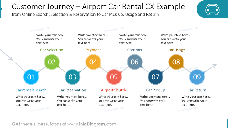 Customer Journey – Airport Car Rental CX Examplefrom Online Search, Selection & Reservation to Car Pick up, Usage and Return