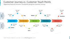 Customer Journey vs. Customer Touch PointsDigital and Physical Consumer Touchpoints along the Customer Journey