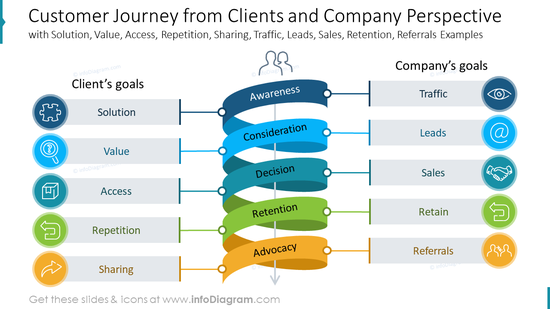 Customer Journey from Clients and Company Perspective